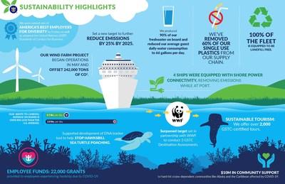 "Royal Caribbean Group publica su informe ""Seastainability"" 2020"